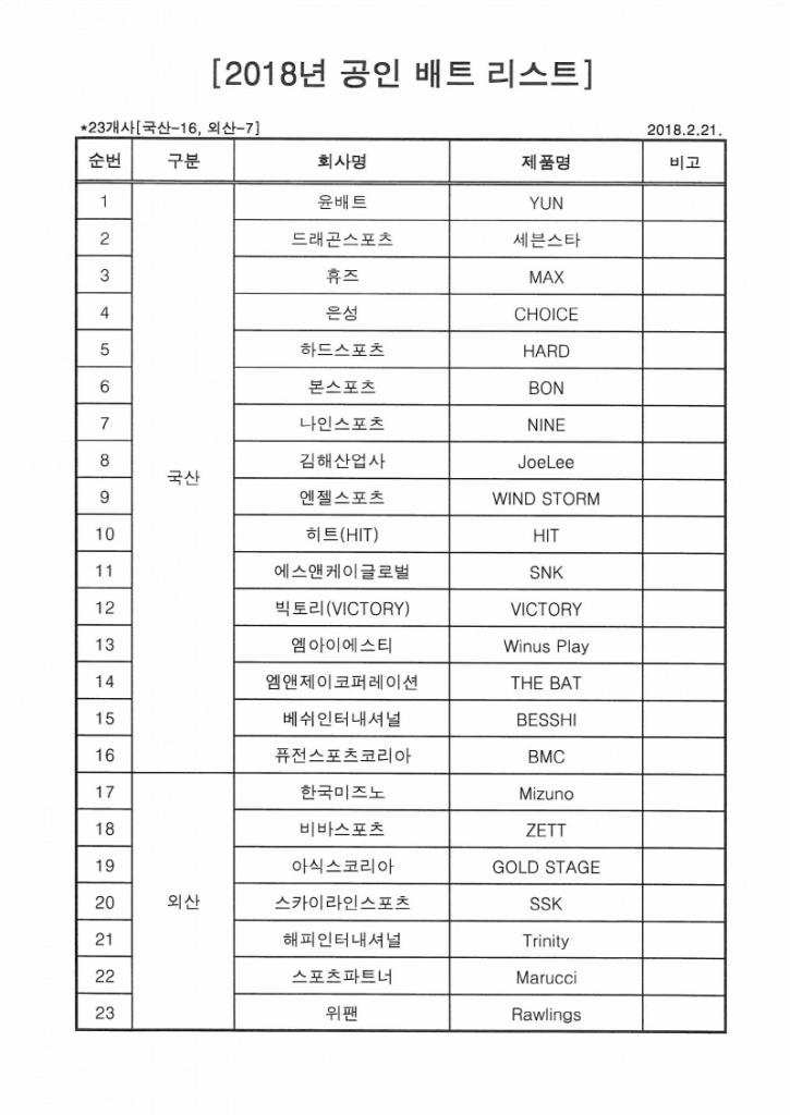 크기변환_2018년 공인배트 (목재) 리스트 (2018.2.21).jpg
