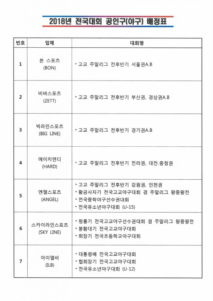 크기변환_2018년 전국대회 공인구(야구) 배정표.jpg