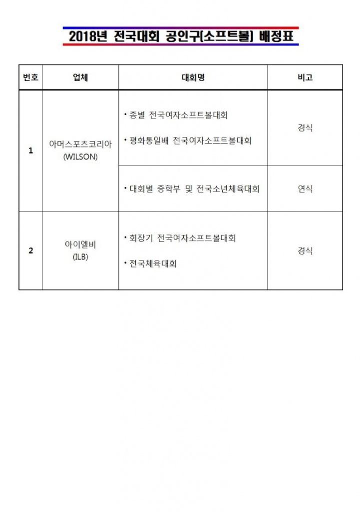 2018년 전국대회 공인구(소프트볼) 배정표.jpg