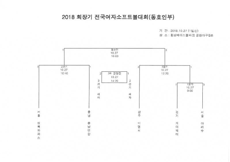 2018 회장기 전국여자소프트볼대회 경기일정(동호인부)_2018.9.12.jpg