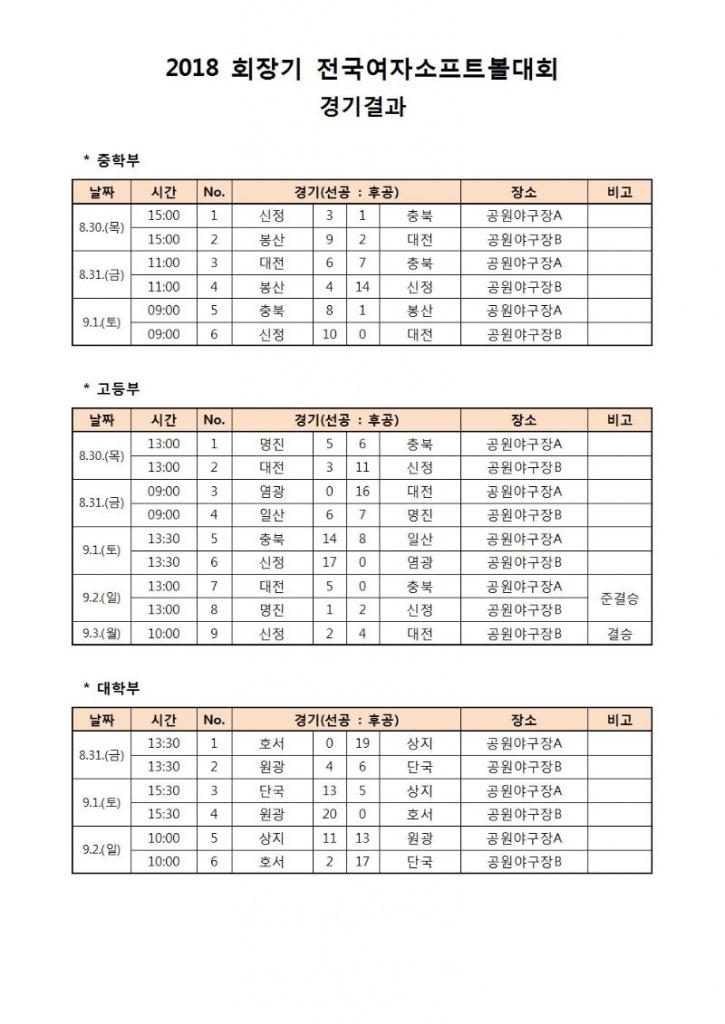 2018 회장기 전국여자소프트볼대회 경기결과_2018.10.30(1).jpg