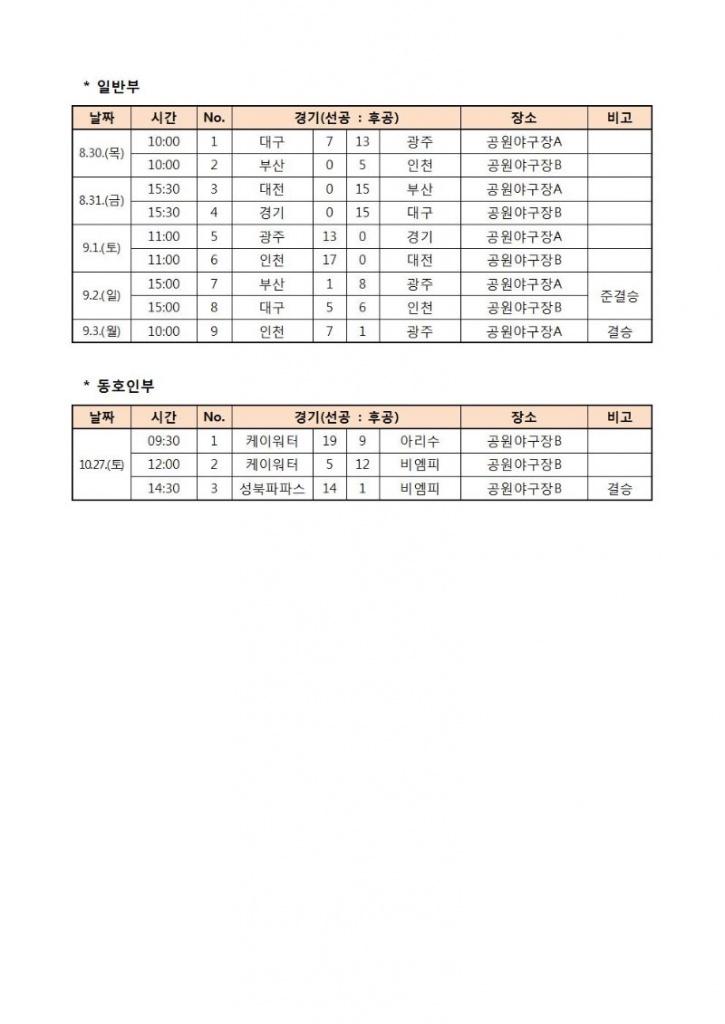 2018 회장기 전국여자소프트볼대회 경기결과_2018.10.30(2).jpg