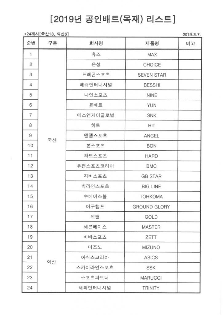 2019년 공인배트(목재) 리스트_190307.jpg