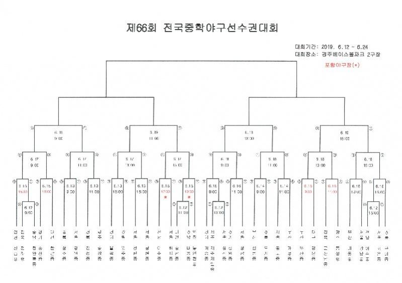 제66회 전국중학야구선수권대회(2).jpg
