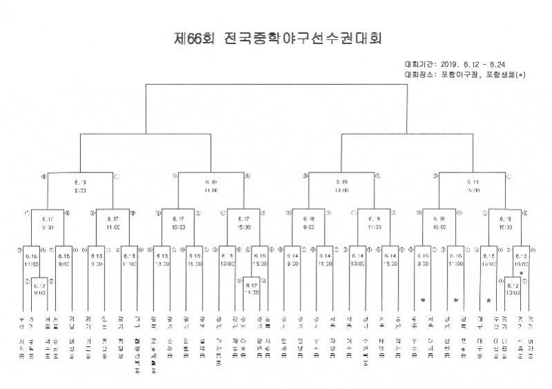 제66회 전국중학야구선수권대회(3).jpg