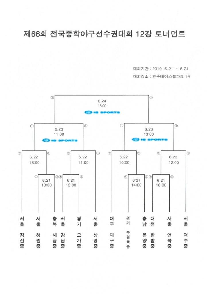 제66회 전국중학야구선수권대회 12강 토너먼트.jpg