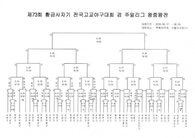 제73회 황금사자기 전국고교야구대회 겸 주말리그 왕중왕전(0620).jpg