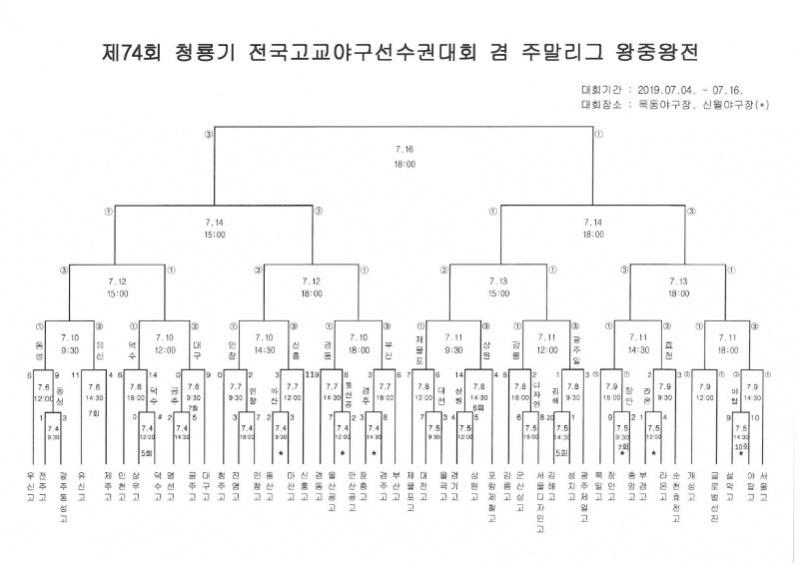 제74회 청룡기 전국고교야구선수권대회 겸 주말리그 왕중왕전_0709.jpg