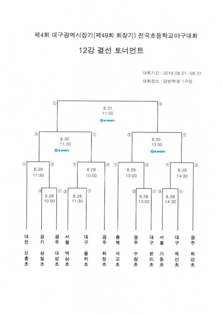 제4회 대구시장기 전국초등학교야구대회 12강 토너먼트.jpg