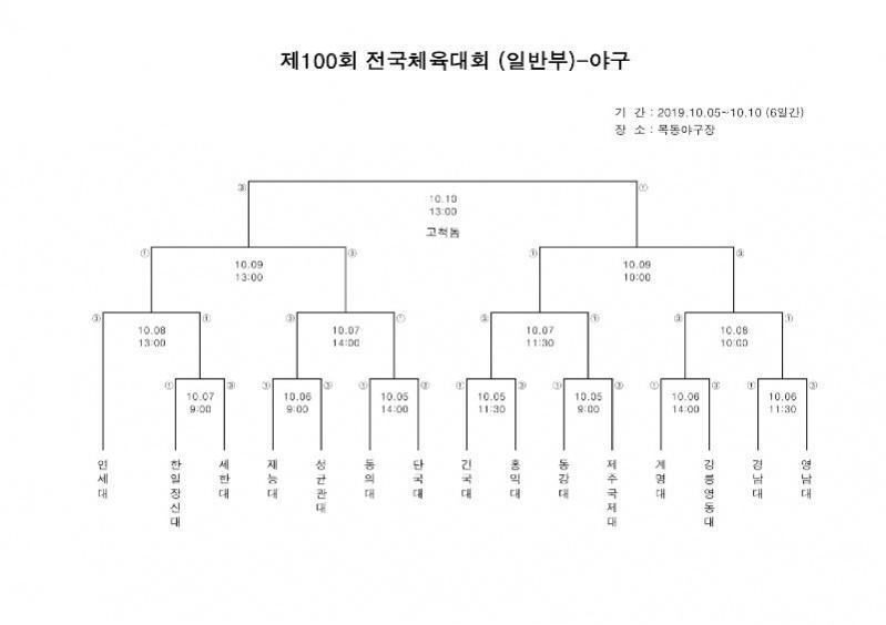 대진표(제100회 전국체육대회)-남자일반부.jpg