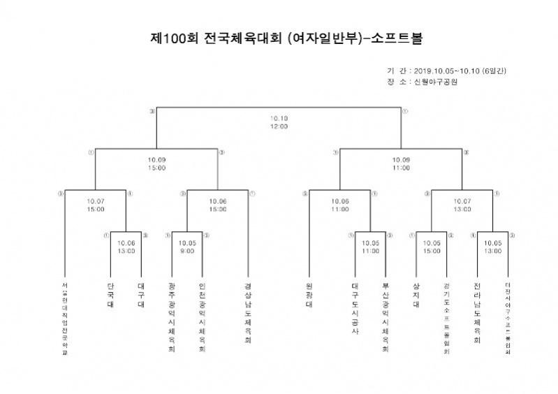 대진표(제100회 전국체육대회)-여자일반부.jpg