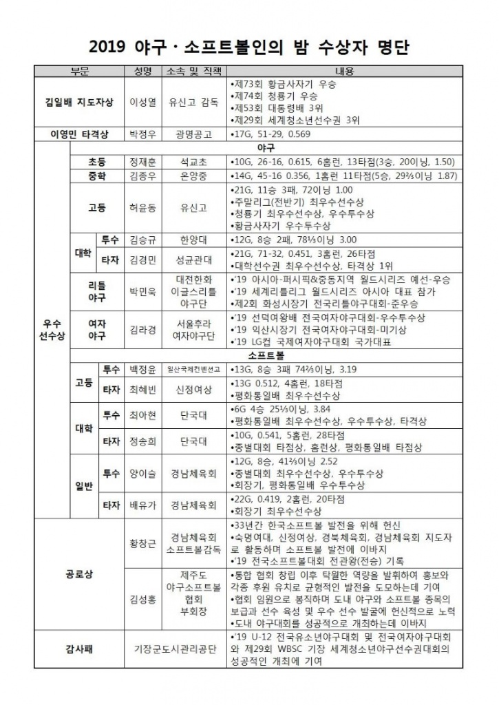 2019 야구소프트볼인의 밤 수상 대상자 명단.jpg