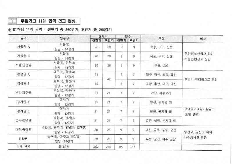 2020 고교야구 주말리그 편성표.jpg