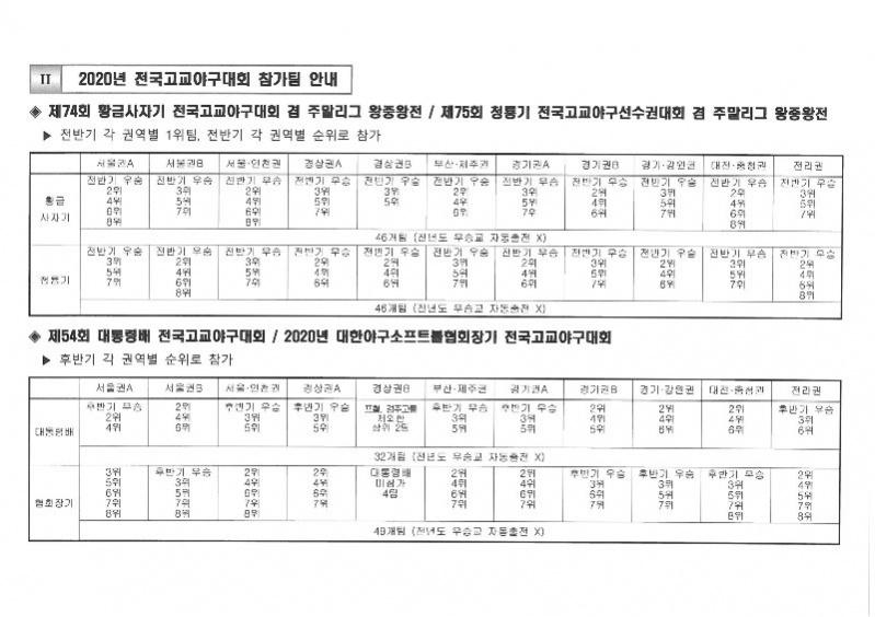 2020년도 전국고교야구대회 참가팀 결정방식.jpg