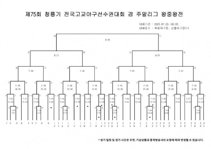 제75회 청룡기 전국고교야구선수권대회 겸 주말리그 왕중왕전_0625.jpg