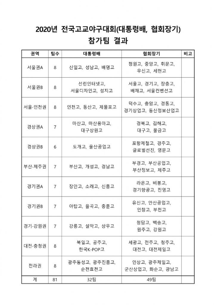 2020년 전국고교야구대회(대통령배, 협회장기) 참가팀 결과-20200802.jpg