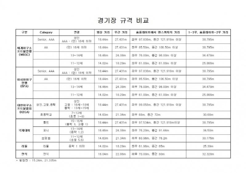 [크기변환]경기장 규격 비교(WBSC, BFA, KBSA).jpg