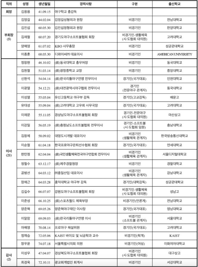 대한야구소프트볼협회 임원 명단.png