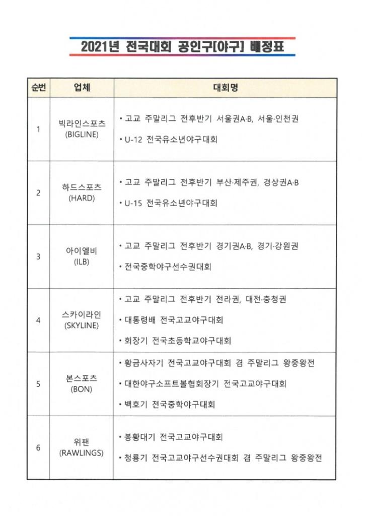 2021년 전국대회 공인구 배정표[야구].jpg